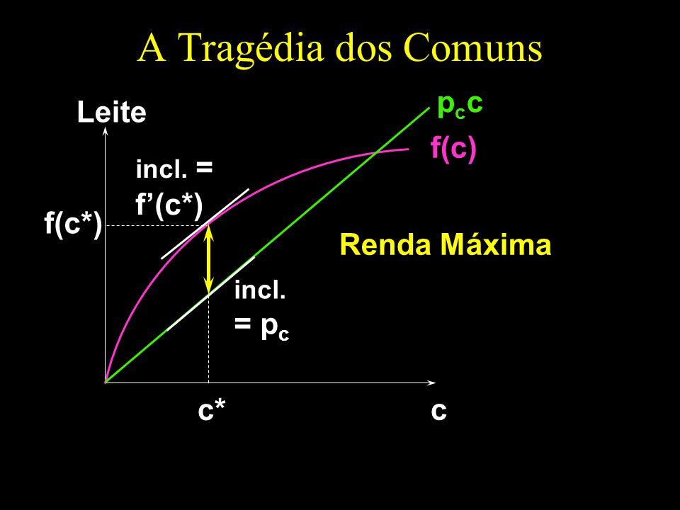 A Tragédia dos Comuns c Leite f(c) pccpcc incl. = f(c*) c* incl. = p c Renda Máxima f(c*)