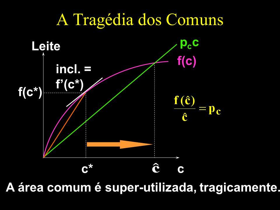 A Tragédia dos Comuns c Leite f(c) pccpcc incl. = f(c*) c* f(c*) A área comum é super-utilizada, tragicamente.