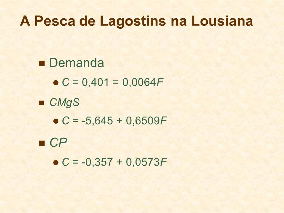 A Pesca de Lagostins na Lousiana Demanda C = 0,401 = 0,0064F CMgS C = -5,645 + 0,6509F CP C = -0,357 + 0,0573F