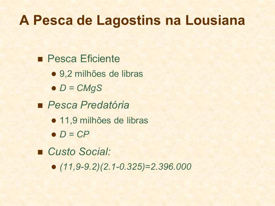 A Pesca de Lagostins na Lousiana Pesca Eficiente 9,2 milhões de libras D = CMgS Pesca Predatória 11,9 milhões de libras D = CP Custo Social: (11,9-9.2
