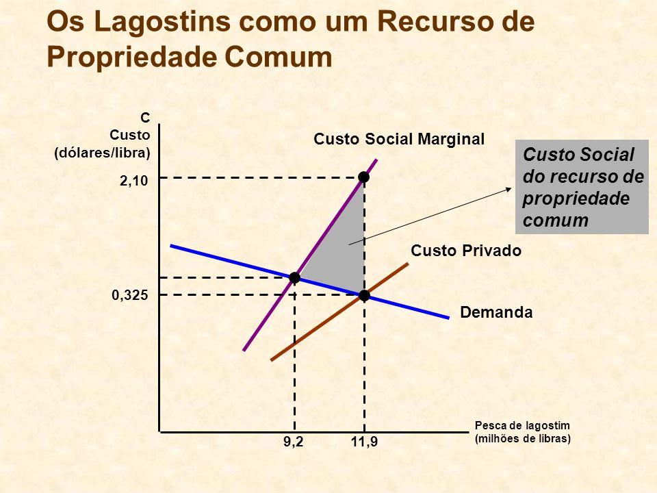 Os Lagostins como um Recurso de Propriedade Comum Pesca de lagostim (milhões de libras) C Custo (dólares/libra) Demanda Custo Social Marginal Custo Pr