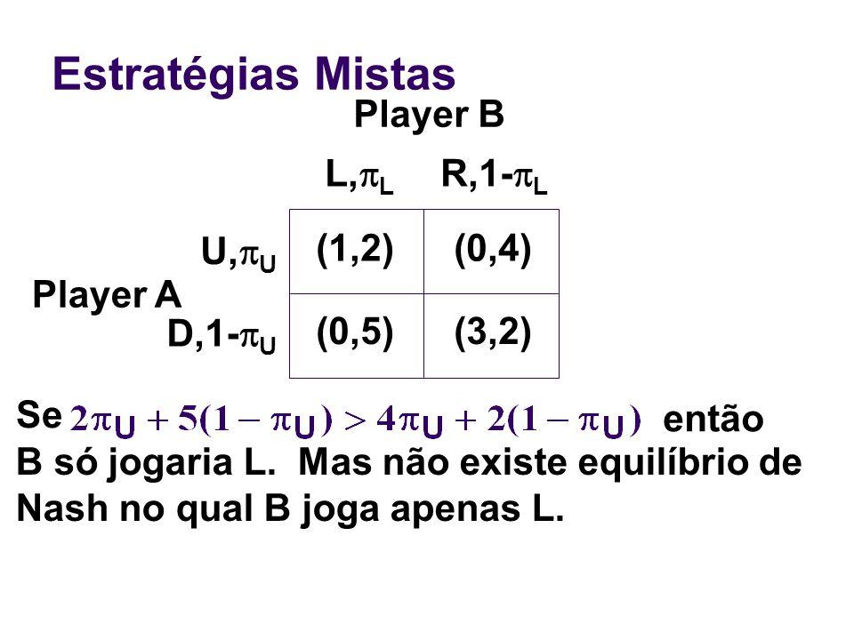 Estratégias Mistas Player A Se então B só jogaria L. Mas não existe equilíbrio de Nash no qual B joga apenas L. (1,2)(0,4) (0,5)(3,2) U, U D,1- U L, L