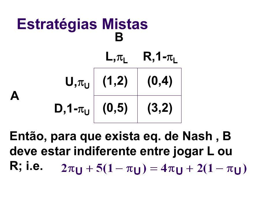 Estratégias Mistas A Então, para que exista eq. de Nash, B deve estar indiferente entre jogar L ou R; i.e. (1,2)(0,4) (0,5)(3,2) U, U D,1- U L, L R,1-