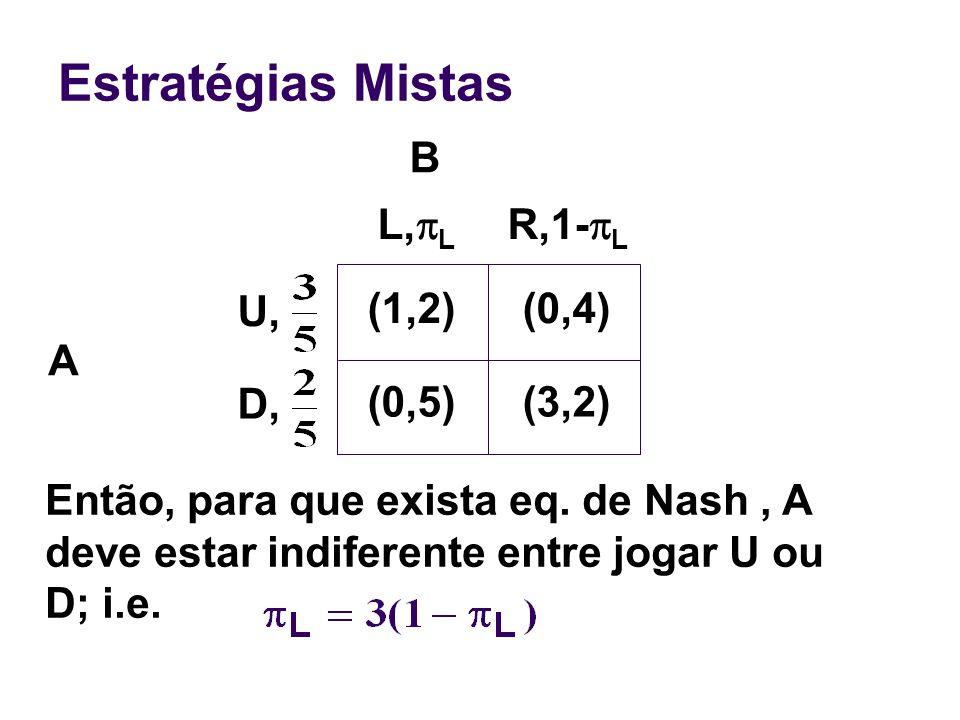 Estratégias Mistas A Então, para que exista eq. de Nash, A deve estar indiferente entre jogar U ou D; i.e. (1,2)(0,4) (0,5)(3,2) L, L R,1- L U, D, B