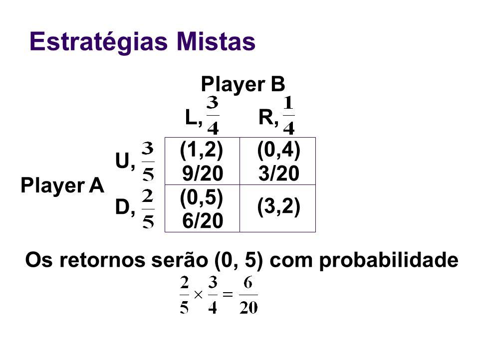 Estratégias Mistas Player B Player A Os retornos serão (0, 5) com probabilidade (0,4) (0,5) U, D, L,R, (1,2) 9/203/20 6/20 (3,2)