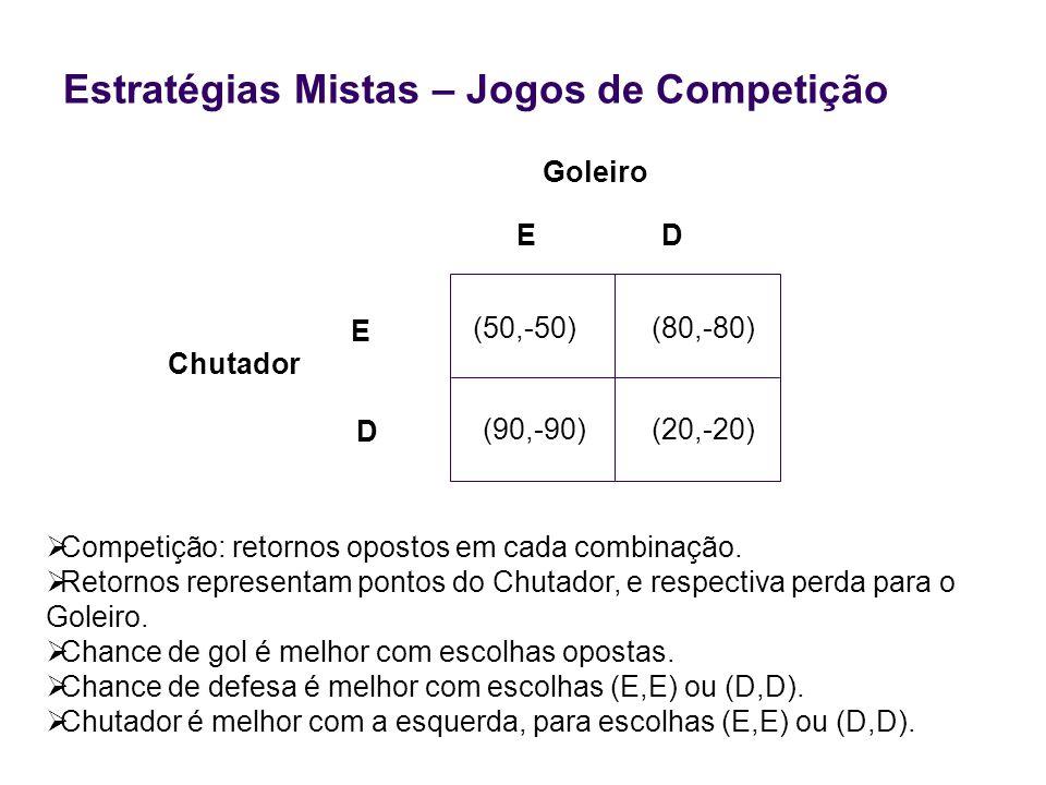 Estratégias Mistas – Jogos de Competição Chutador Competição: retornos opostos em cada combinação. Retornos representam pontos do Chutador, e respecti