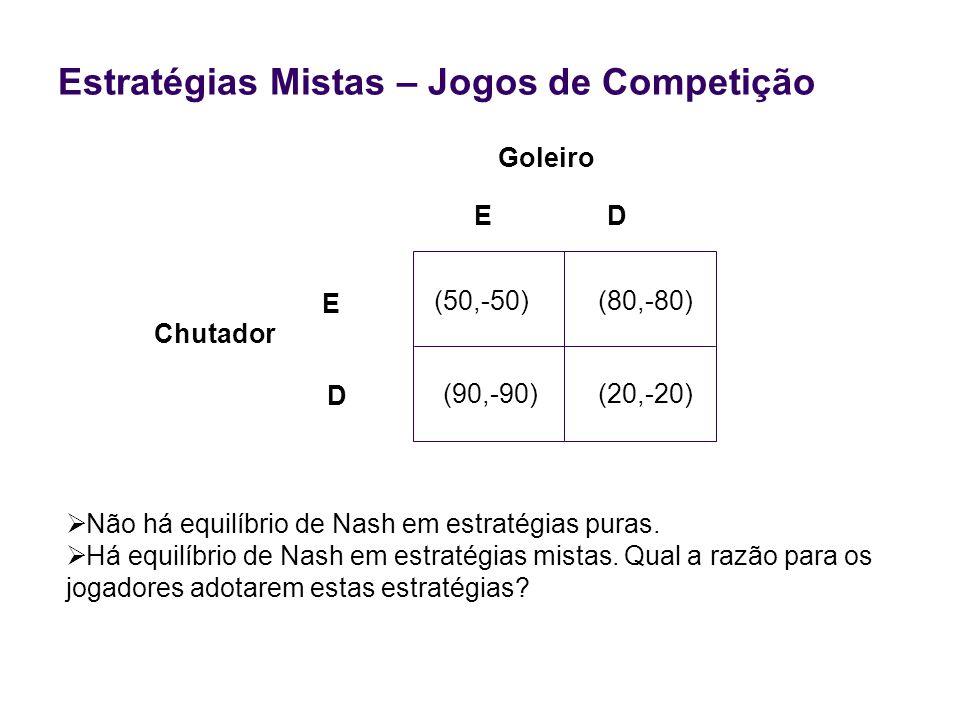 Estratégias Mistas – Jogos de Competição Chutador Não há equilíbrio de Nash em estratégias puras. Há equilíbrio de Nash em estratégias mistas. Qual a