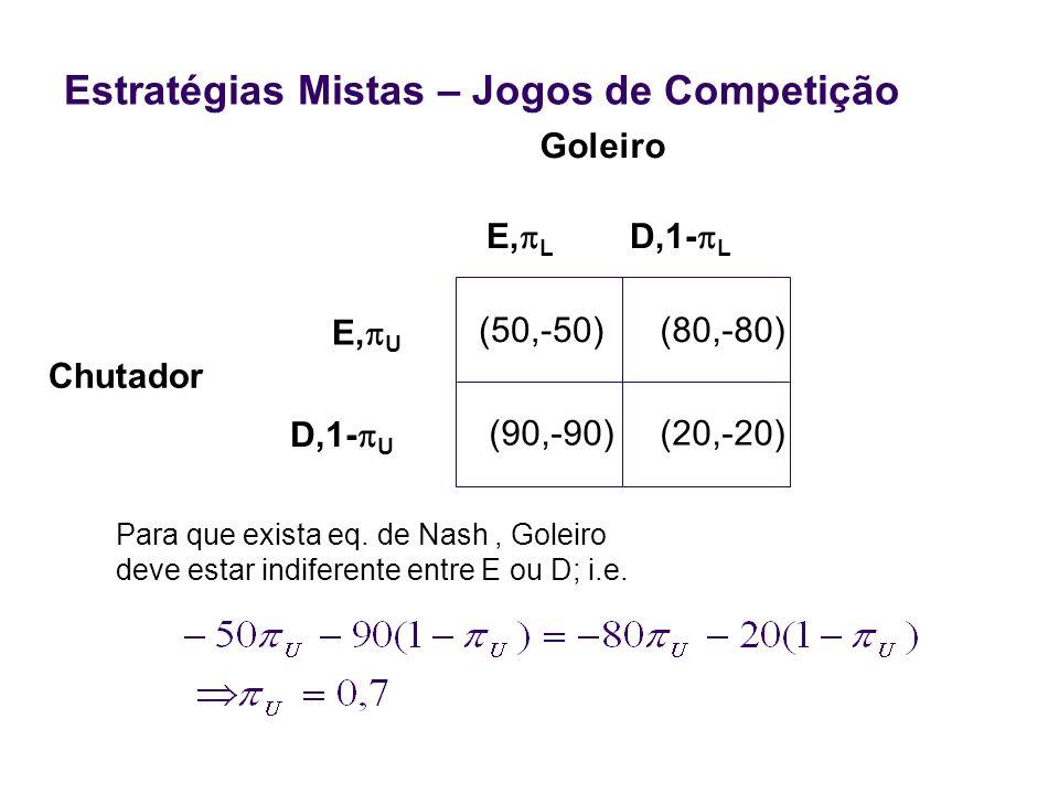 Estratégias Mistas – Jogos de Competição Chutador Para que exista eq. de Nash, Goleiro deve estar indiferente entre E ou D; i.e. (50,-50)(80,-80) (90,