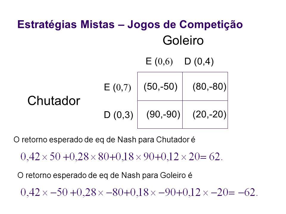 Chutador (50,-50)(80,-80) (90,-90)(20,-20) E ( D (0,3) E ( D (0,4) Goleiro Estratégias Mistas – Jogos de Competição O retorno esperado de eq de Nash p