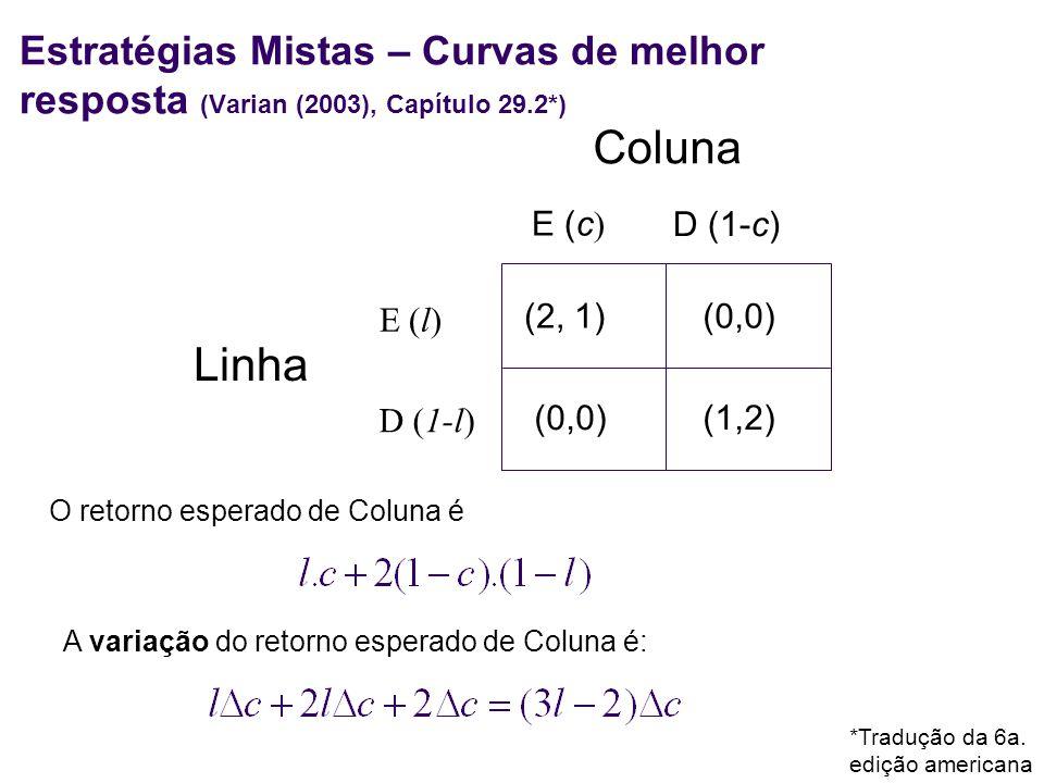 Linha (2, 1)(0,0) (1,2) E (l) D (1-l) E (c D (1-c) Coluna Estratégias Mistas – Curvas de melhor resposta (Varian (2003), Capítulo 29.2*) O retorno esp
