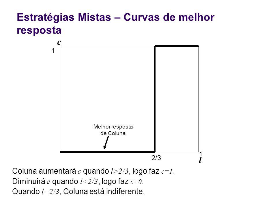 Estratégias Mistas – Curvas de melhor resposta Coluna aumentará c quando l>2/3, logo faz c=1. Diminuirá c quando l<2/3, logo faz c=0. Quando l=2/3, Co