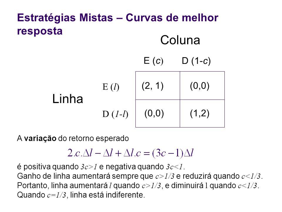 Linha (2, 1)(0,0) (1,2) E (l) D (1-l) E (c D (1-c) Coluna Estratégias Mistas – Curvas de melhor resposta A variação do retorno esperado é positiva qua