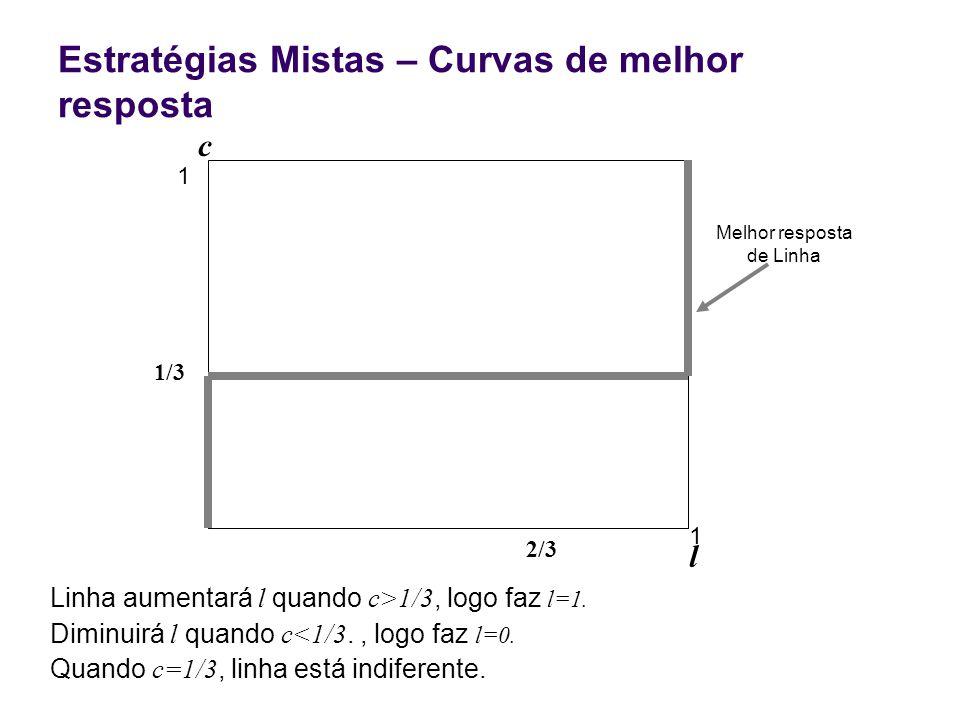 Estratégias Mistas – Curvas de melhor resposta 2/3 1 l c 1 Linha aumentará l quando c>1/3, logo faz l=1. Diminuirá l quando c<1/3., logo faz l=0. Quan