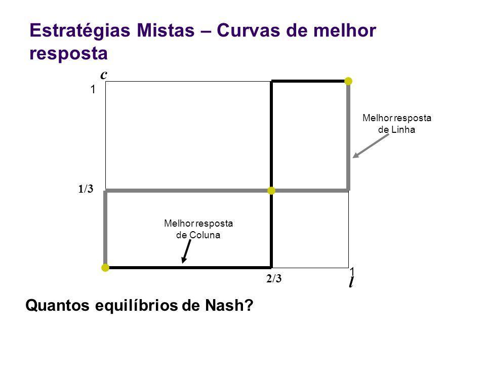 Estratégias Mistas – Curvas de melhor resposta 2/3 1 l c 1 1/3 Melhor resposta de Coluna Melhor resposta de Linha Quantos equilíbrios de Nash?