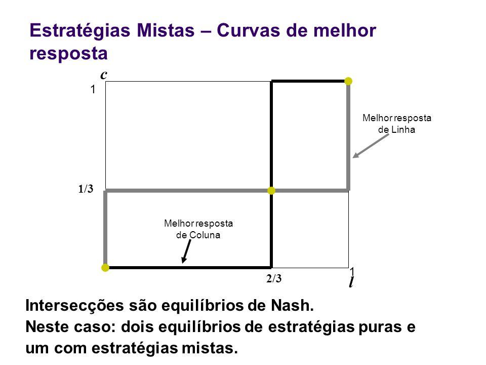 Estratégias Mistas – Curvas de melhor resposta 2/3 1 l c 1 Intersecções são equilíbrios de Nash. Neste caso: dois equilíbrios de estratégias puras e u