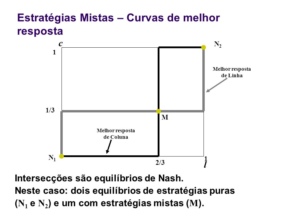 Estratégias Mistas – Curvas de melhor resposta 2/3 1 l c 1 Intersecções são equilíbrios de Nash. Neste caso: dois equilíbrios de estratégias puras ( N