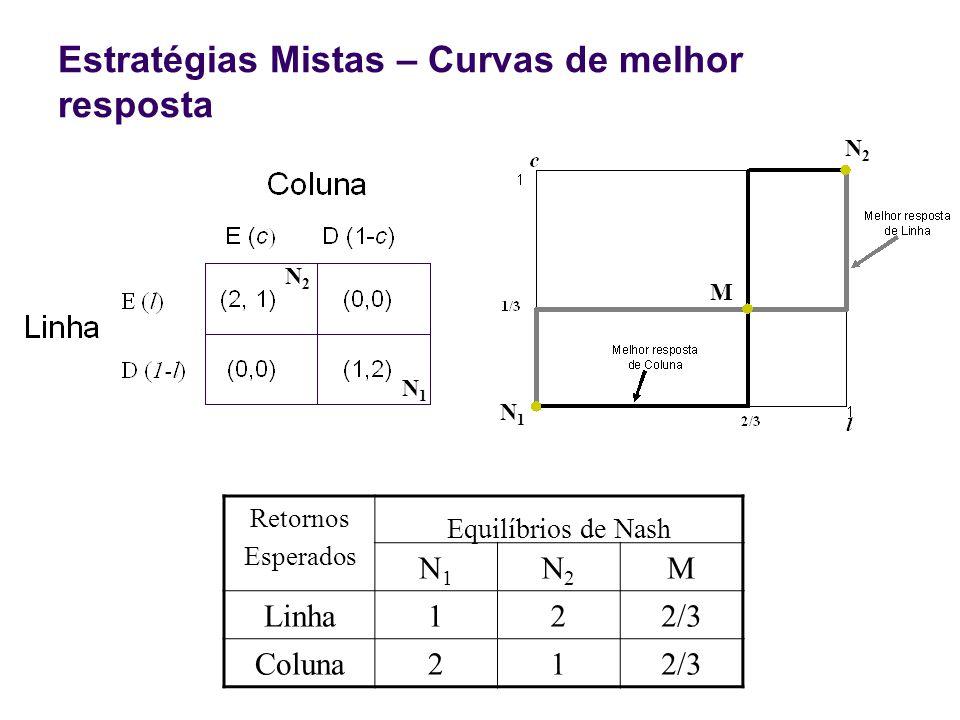 Estratégias Mistas – Curvas de melhor resposta N1N1 M N2N2 Retornos Esperados Equilíbrios de Nash N1N1 N2N2 M Linha122/3 Coluna212/3 N1N1 N2N2