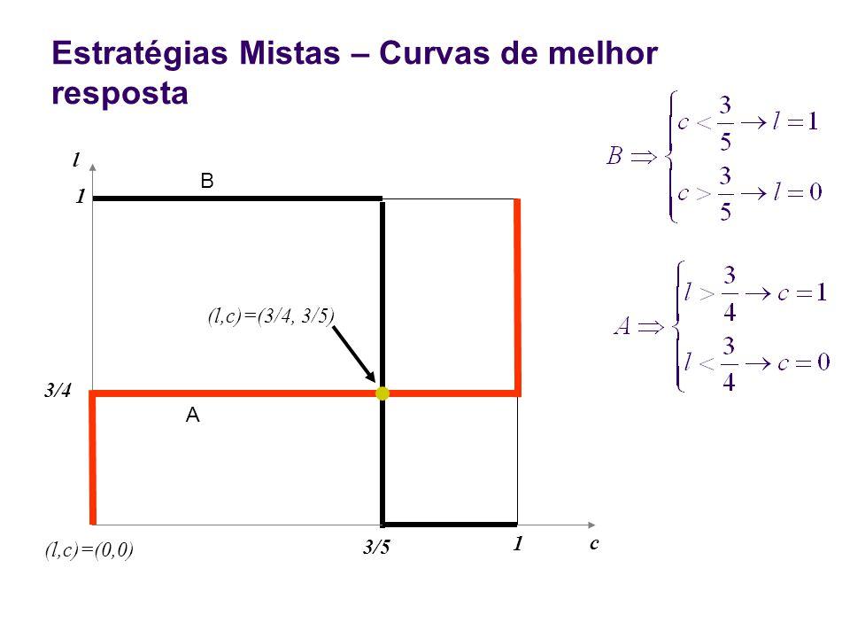 Estratégias Mistas – Curvas de melhor resposta 3/5 c l 3/4 B A (l,c)=(0,0) 1 1 (l,c)=(3/4, 3/5)