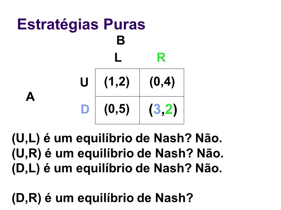 Estratégias Puras B A (U,L) é um equilíbrio de Nash? Não. (U,R) é um equilíbrio de Nash? Não. (D,L) é um equilíbrio de Nash? Não. (D,R) é um equilíbri