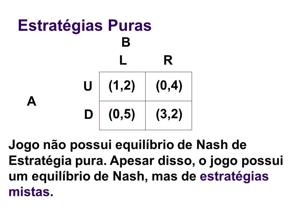 Estratégias Mistas B A Os retornos serão (1, 2) com probabilidade (1,2) (0,4) (0,5)(3,2) U, D, L,R, 9/20