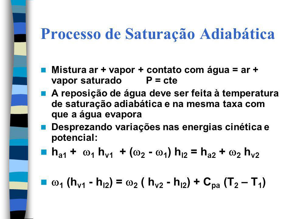 Processo de Saturação Adiabática Mistura ar + vapor + contato com água = ar + vapor saturado P = cte A reposição de água deve ser feita à temperatura