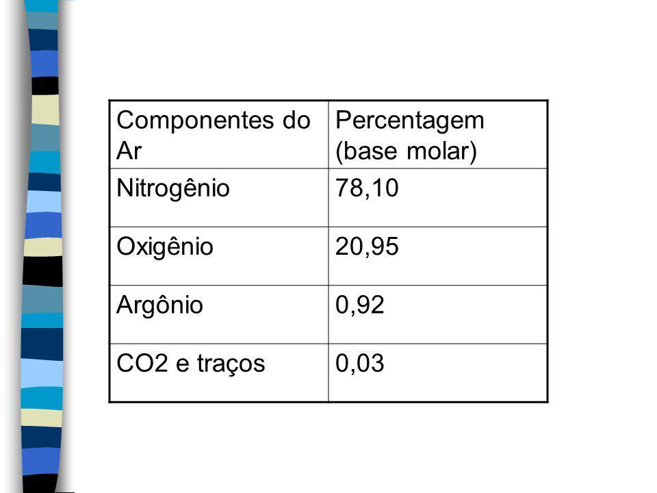 Componentes do Ar Percentagem (base molar) Nitrogênio78,10 Oxigênio20,95 Argônio0,92 CO2 e traços0,03