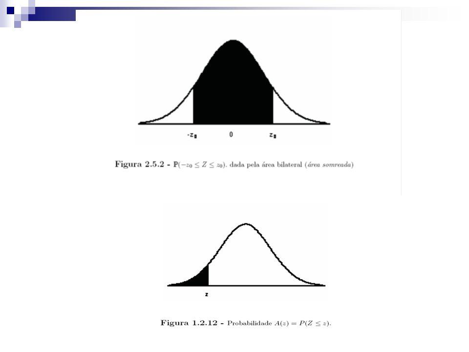 Valor de z (Distribuição Normal) Probabilidade (confiança) 1,64590% 1,96095% 2,32999%
