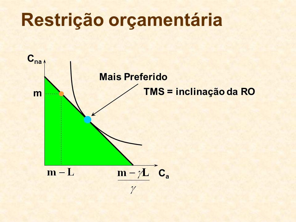 Restrição orçamentária C na CaCa m Mais Preferido TMS = inclinação da RO
