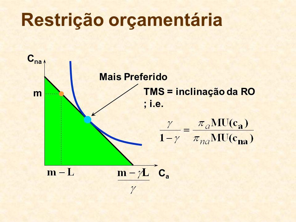Restrição orçamentária C na CaCa m Mais Preferido TMS = inclinação da RO ; i.e.