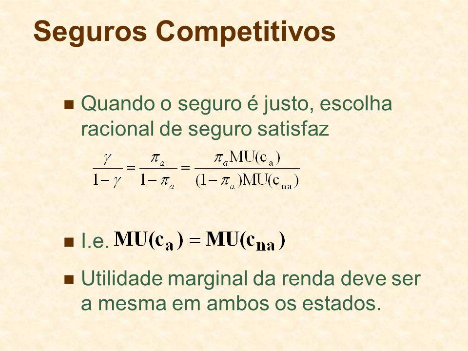 Seguros Competitivos Quando o seguro é justo, escolha racional de seguro satisfaz I.e. Utilidade marginal da renda deve ser a mesma em ambos os estado
