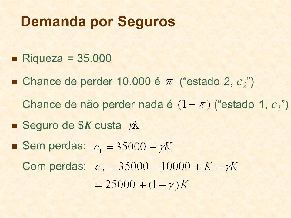 Demanda por Seguros Riqueza = 35.000 Chance de perder 10.000 é (estado 2, c 2 ) Chance de não perder nada é (estado 1, c 1 ) Seguro de $ K custa Sem p
