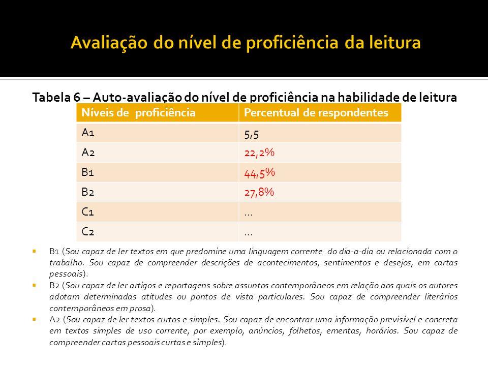 Tabela 7 – Reavaliação do nível de proficiência na habilidade de leitura Houve uma queda nos índices A2, B1, B2 (elementares) e uma elevação nos índices referentes aos níveis C1 e C2 (níveis mais avançados).