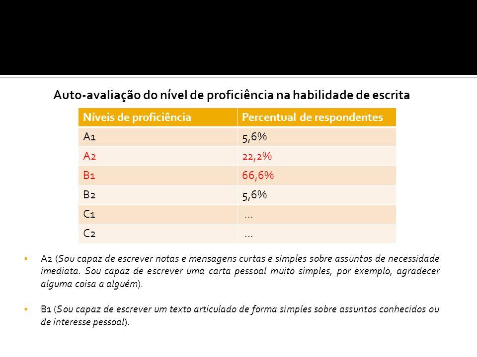Tabela 09 – Reavaliação do nível de proficiência na habilidade de escrita Houve uma elevação nos índices referentes aos níveis B2, C1 e C2 (níveis mais avançados).