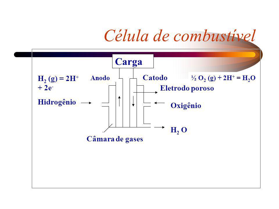 Carga Catodo Anodo Oxigênio Hidrogênio Eletrodo poroso H 2 O Câmara de gases ½ O 2 (g) + 2H + = H 2 O H 2 (g) = 2H + + 2e - Célula de combustível