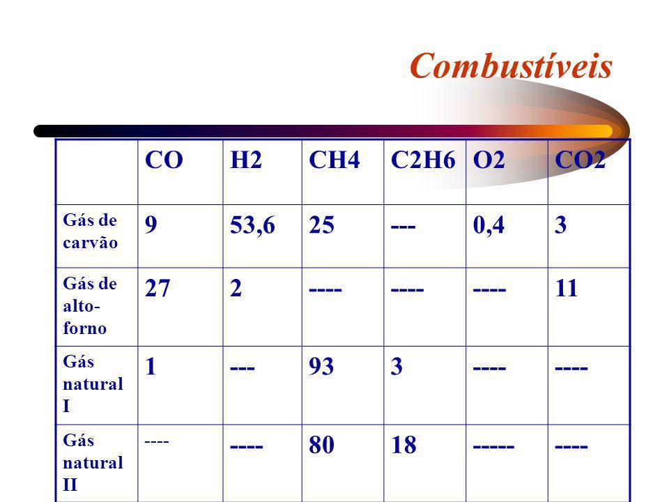 Combustíveis COH2CH4C2H6O2CO2 Gás de carvão 953,625---0,43 Gás de alto- forno 272---- 11 Gás natural I 1---933---- Gás natural II ---- 8018---------
