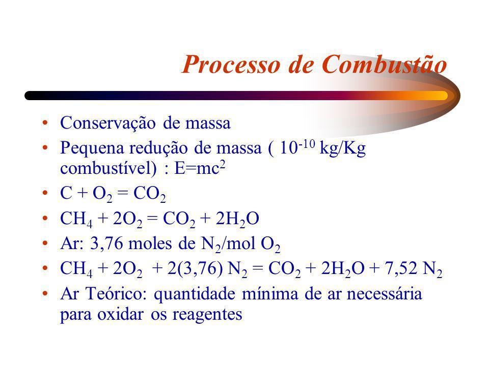 Processo de Combustão Conservação de massa Pequena redução de massa ( 10 -10 kg/Kg combustível) : E=mc 2 C + O 2 = CO 2 CH 4 + 2O 2 = CO 2 + 2H 2 O Ar