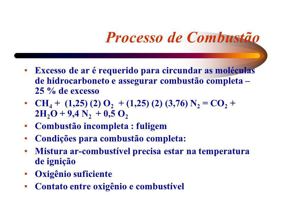 Processo de Combustão Excesso de ar é requerido para circundar as moléculas de hidrocarboneto e assegurar combustão completa – 25 % de excesso CH 4 +