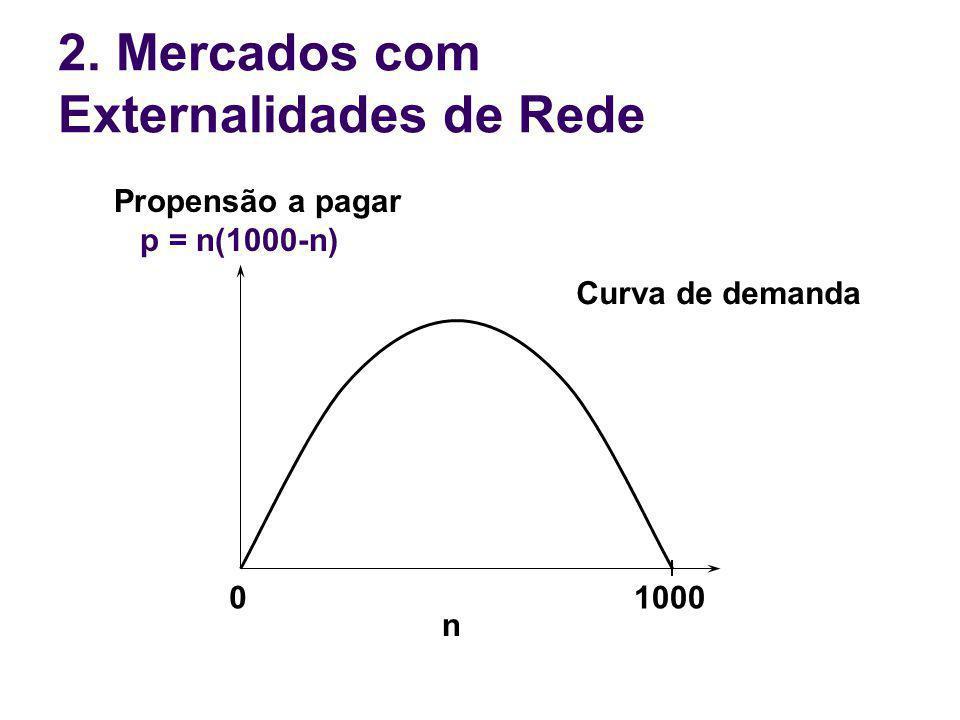 01000 n Propensão a pagar p = n(1000-n) Curva de demanda 2. Mercados com Externalidades de Rede