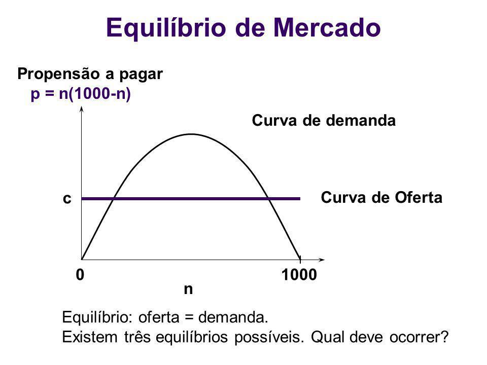 01000 n Curva de Oferta c Propensão a pagar p = n(1000-n) Curva de demanda Equilíbrio de Mercado Equilíbrio: oferta = demanda. Existem três equilíbrio