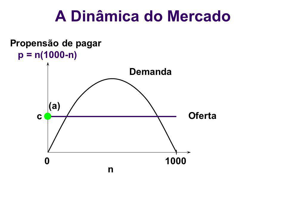01000 n Demanda Oferta (a) c Propensão de pagar p = n(1000-n) A Dinâmica do Mercado
