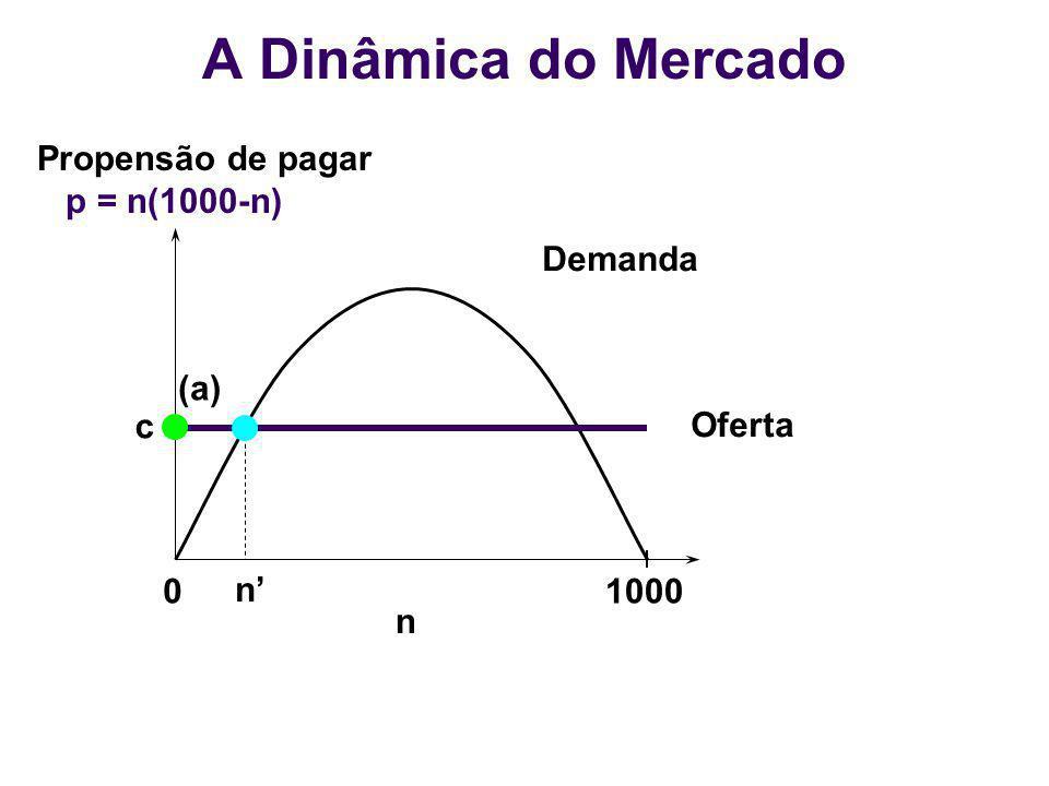 01000 n Demanda Oferta n (a) c Propensão de pagar p = n(1000-n) A Dinâmica do Mercado