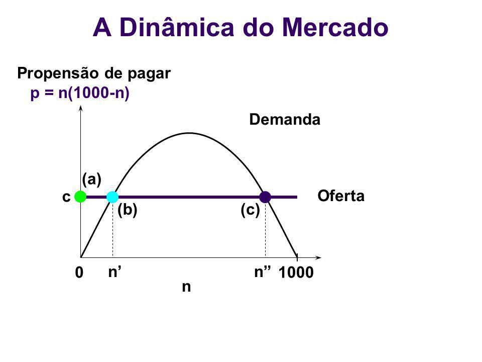 01000 n Demanda Oferta n (b) n (c) (a) c Propensão de pagar p = n(1000-n) A Dinâmica do Mercado