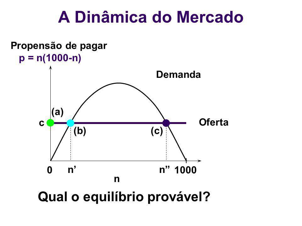 01000 n Demanda Oferta n (b) n (c) (a) c Qual o equilíbrio provável? Propensão de pagar p = n(1000-n) A Dinâmica do Mercado