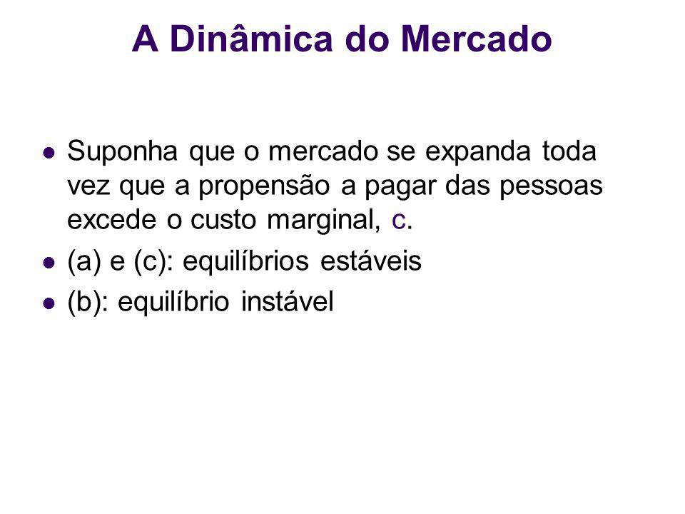 Suponha que o mercado se expanda toda vez que a propensão a pagar das pessoas excede o custo marginal, c. (a) e (c): equilíbrios estáveis (b): equilíb