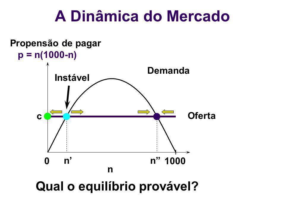 01000 n Demanda Oferta nn c Instável Propensão de pagar p = n(1000-n) Qual o equilíbrio provável? A Dinâmica do Mercado