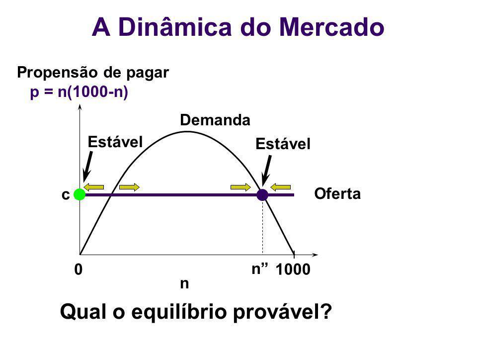 01000 n Demanda Oferta n c Estável Propensão de pagar p = n(1000-n) Qual o equilíbrio provável? A Dinâmica do Mercado