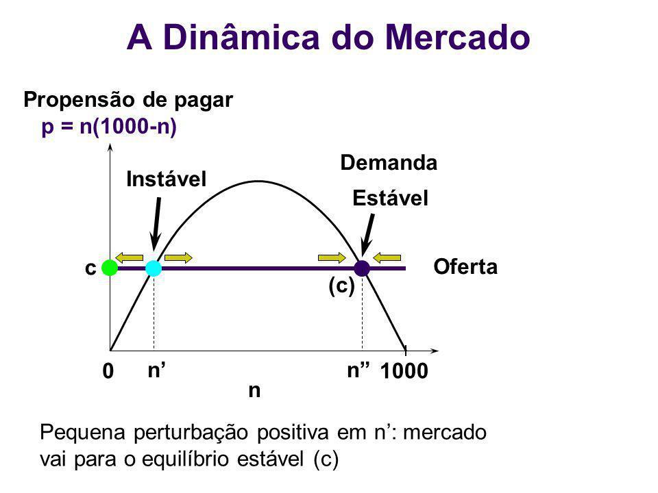 01000 n Demanda Oferta nn c Instável Propensão de pagar p = n(1000-n) Pequena perturbação positiva em n: mercado vai para o equilíbrio estável (c) A D