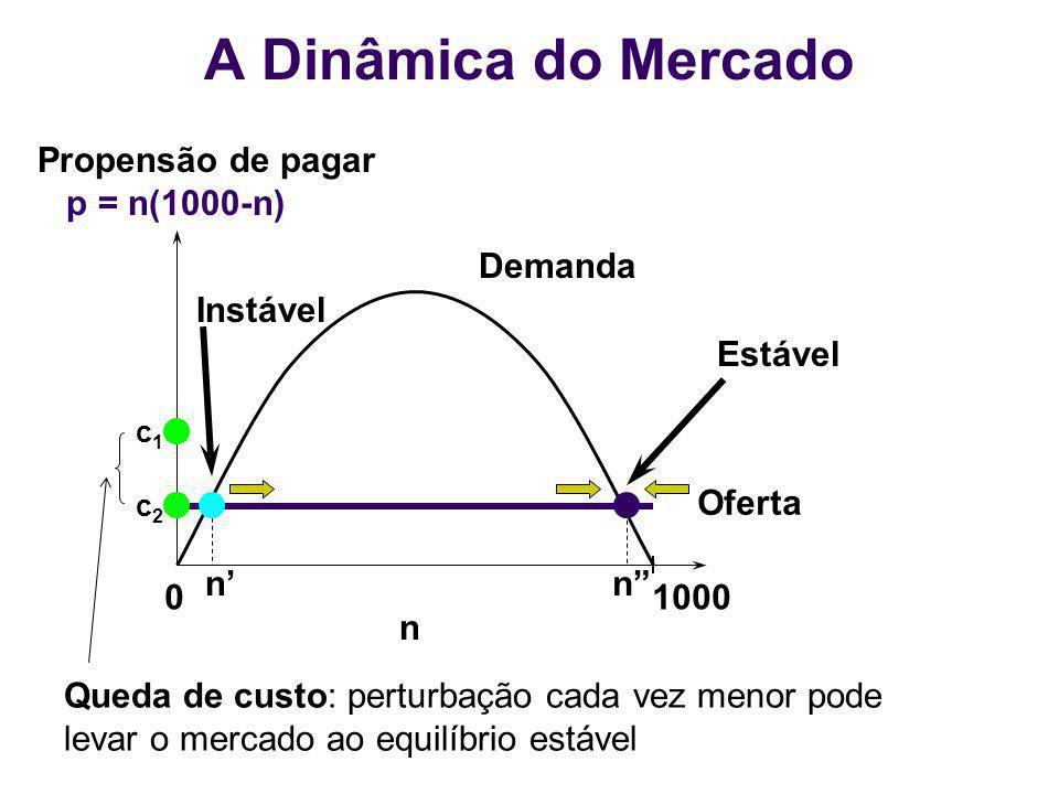 01000 n Demanda Oferta nn c2c2 Instável Propensão de pagar p = n(1000-n) Queda de custo: perturbação cada vez menor pode levar o mercado ao equilíbrio