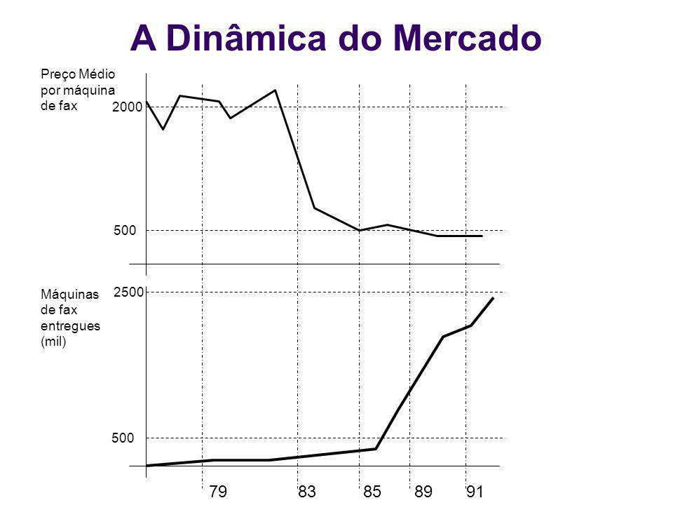 A Dinâmica do Mercado 79 83 85 89 91 Preço Médio por máquina de fax Máquinas de fax entregues (mil) 2000 500 2500 500