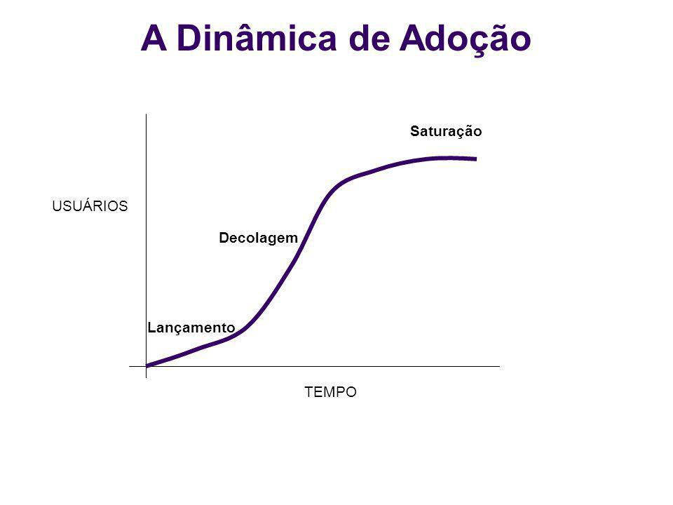 A Dinâmica de Adoção TEMPO USUÁRIOS Lançamento Decolagem Saturação